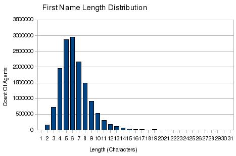 bar chart of sl first name length distribution