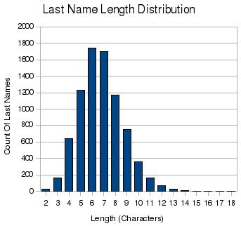 bar chart of sl last name length distribution